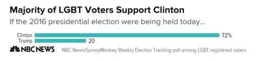 Clinton Trump LGBT vote