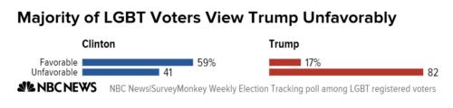 Via NBC News/SurveyMonkey