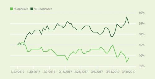 Gallup Trump approval rating