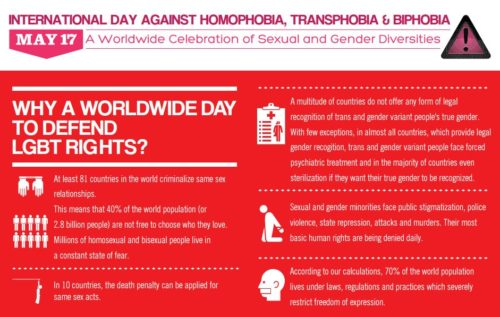 IDAHOT lgbt rights worldwide