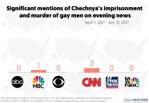 Chechnya media reports