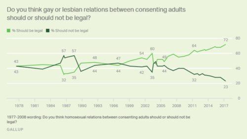 sodomy poll
