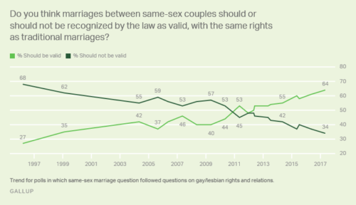 gallup marriage equality 2017