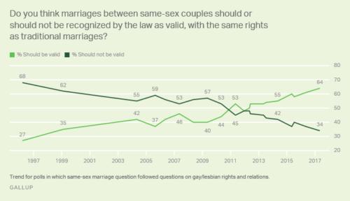 Gay Polls 85