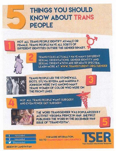 transgender facts