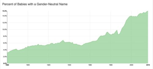 Graph showing the steady increase in gender-nuetral names