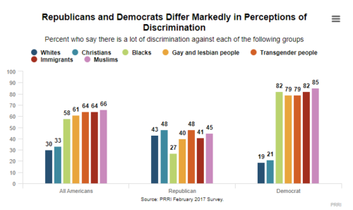 Chart showing Republicans and Democrats perceive discrimination differently