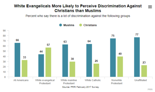 Graph showing White evangelicals believe Christians are persecuted more often in America than Muslims