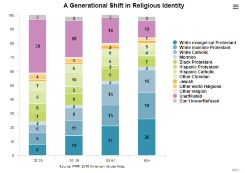 Graph showing: Most young people do not claim a religious affiliation.