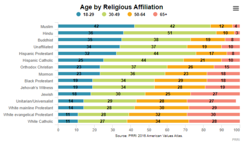 Graph showing: White evangelicals are primarily people over the age of 70.