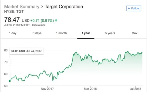Chart showing the rise in Target stock over the past year