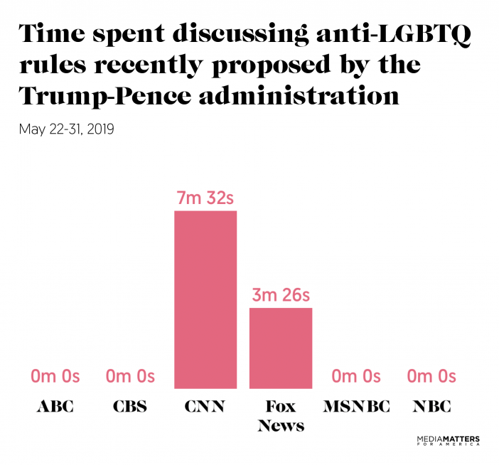 A bar graph of the coverage by network