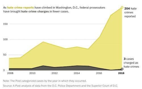 Washington D.C., hate crimes