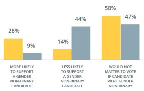 A bar graph visually representing the Williams Institute's survey results