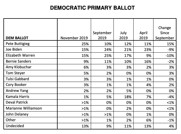 This chart from the New Hampshire Institute of Politics shows the shift of voter preferences from April 2019 to September 2019.