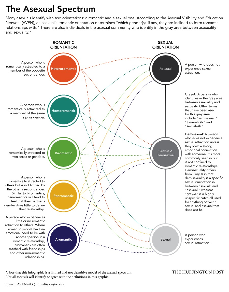 A graph showing te asexual spectrum from The Huffington Post