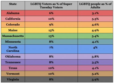 The percentage of LGBTQ voters on Super Tuesday 2019