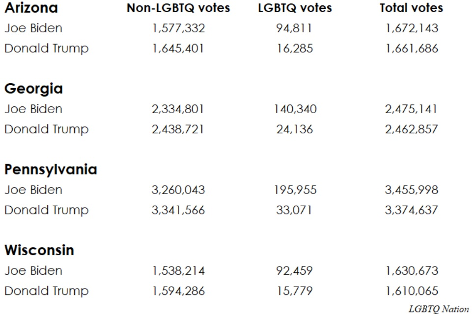 A table of election results if straight or LGBTQ people voted or not