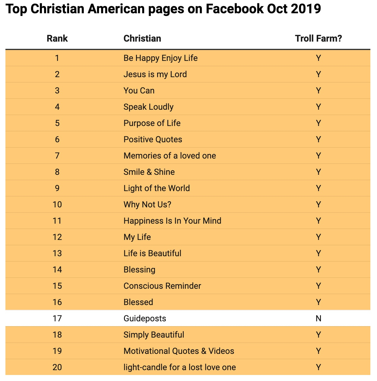The Top 20 Christian Facebook pages were run by internet trolls in 2019
