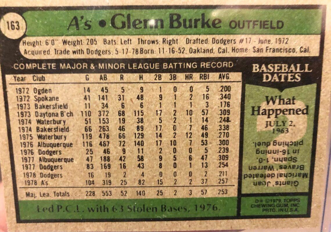 Statistics on Glenn Burke's career through 1979.